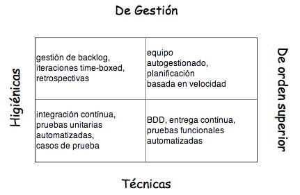 practicas_agiles