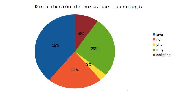 distribucion_tecnologia