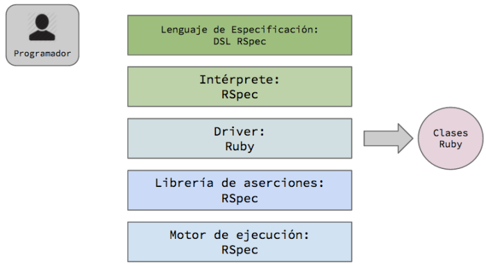 arquitectura_developer_tests_ruby