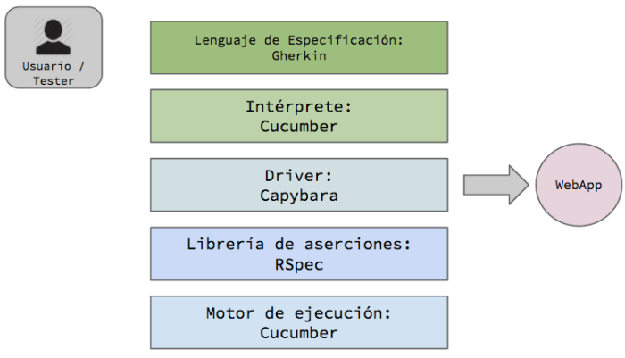 arquitectura_user_tests_ruby
