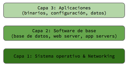 capas_automatizacion