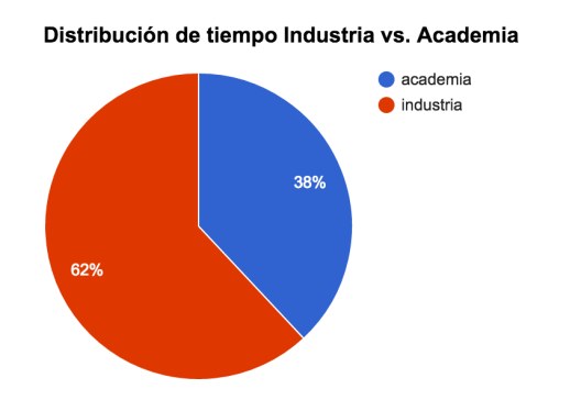 2016_industria_vs_academia