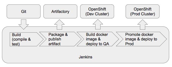 openshift_2
